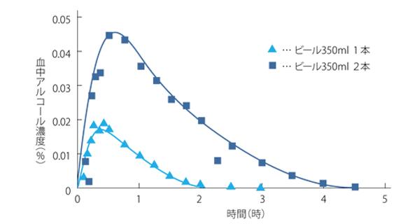 血中アルコール濃度の変化を表したグラフ画像