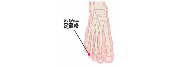 おすと痛い場合肝臓トラブルがある可能性が高いツボ、竅陰の位置を表すイラスト
