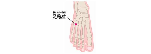 おすと痛い場合肝臓にダメージがあると考えられるツボ、足臨泣の位置を表すイラスト