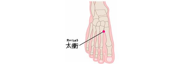 おすと痛い場合肝臓にダメージがあると考えられるツボ、太衝の位置を表すイラスト
