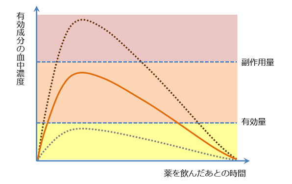 薬服用後の血中濃度推移曲線
