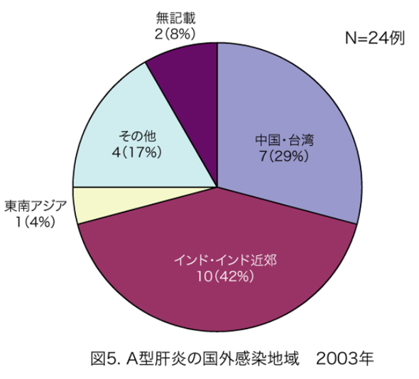 A型肝炎の国外感染地域円グラフ