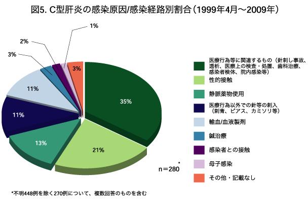 C型肝炎の感染原因別割合円グラフ