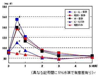 血糖値の経時変化グラフ